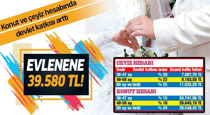 Evlenene 39.580 TL! Konut ve çeyiz hesabında devlet katkısı arttı.