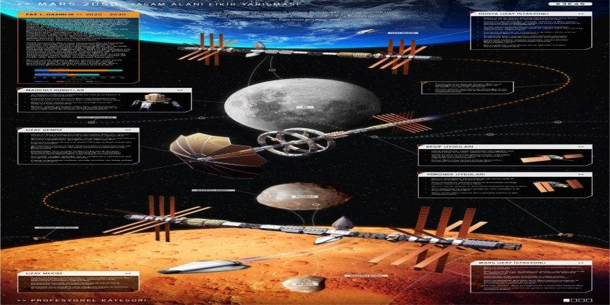 30 bin lira ödüllü 'Mars 2050: Yaşam alanı fikir yarışmasının' kazananları belirlendi!