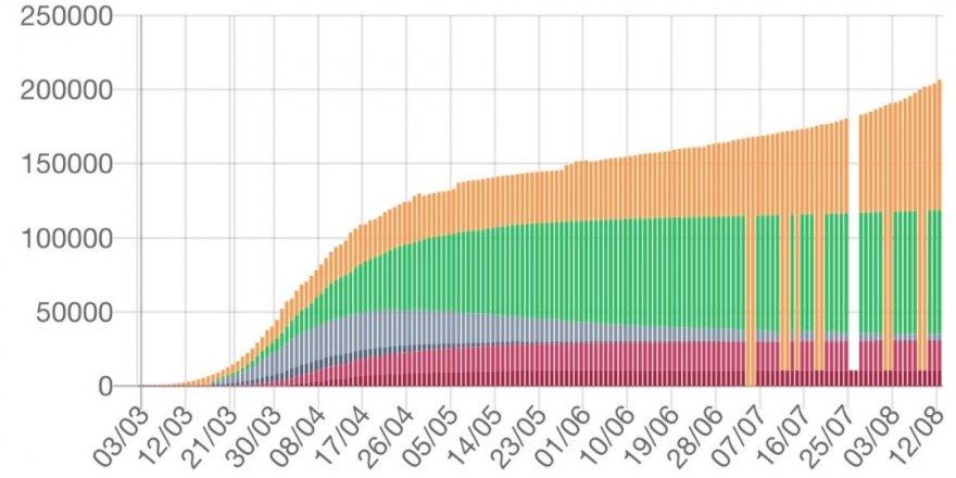 Fransa'da son 24 saatte 2 bin 524 vaka tespit edildi