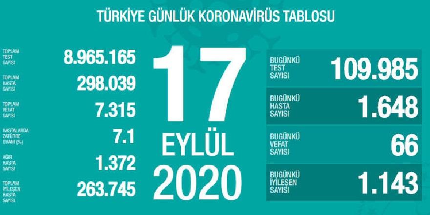 Sağlık Bakanlığı, 17 Eylül korona virüs vaka sayısını açıkladı!