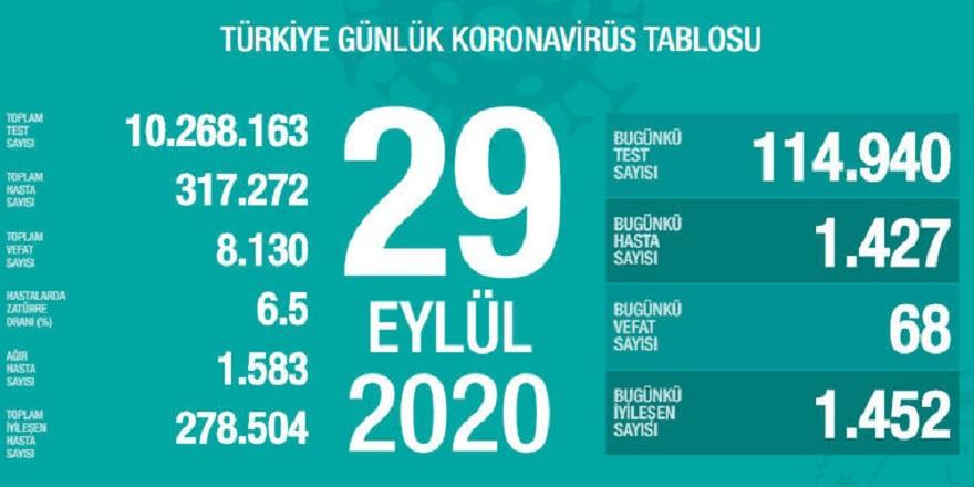 Türkiye'de son 24 saatte korona virüsten 68 kişi hayatını kaybetti