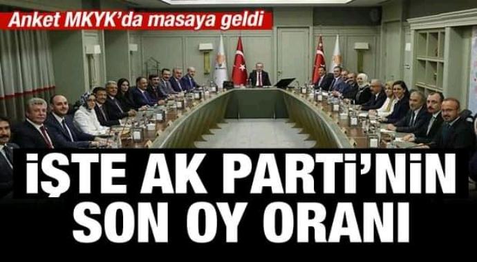 KONDA'nın anketine göre AKP'nin oy oranı...